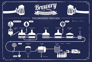 Brewery Process