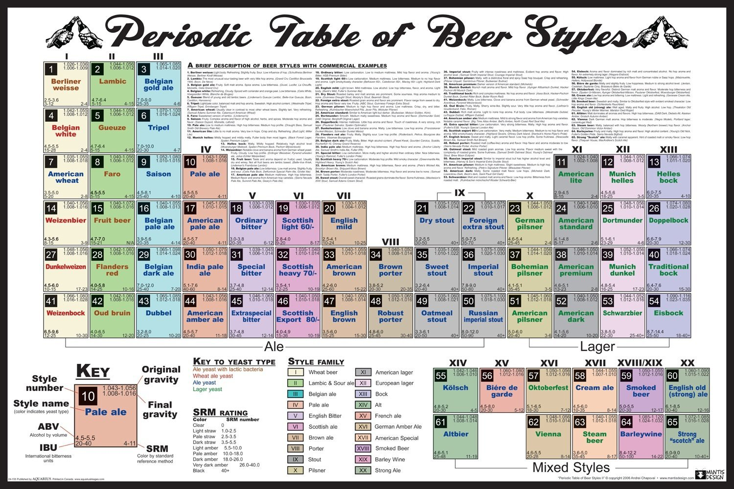 Periodic table of beer styles 49283b gamestrikefo Images