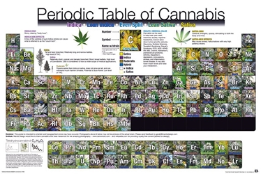 Periodic Table of Cannabis weed, pot, reefer, marijuana, cannabis