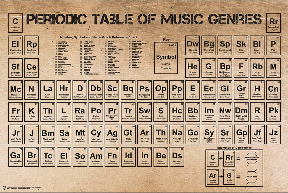 Labled Periodic Table >> Periodic Table of Music Genres #51519