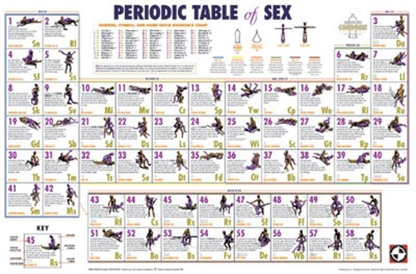 Period table of sex good, support